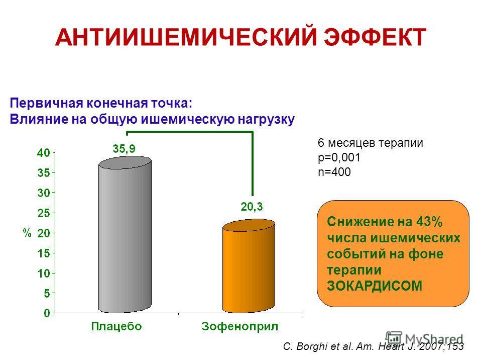 АНТИИШЕМИЧЕСКИЙ ЭФФЕКТ Исследование SMILE 3 - Ишемия Первичная конечная точка: Влияние на общую ишемическую нагрузку Снижение на 43% числа ишемических событий на фоне терапии ЗОКАРДИСОМ 6 месяцев терапии p=0,001 n=400 C. Borghi et al. Am. Heart J. 20