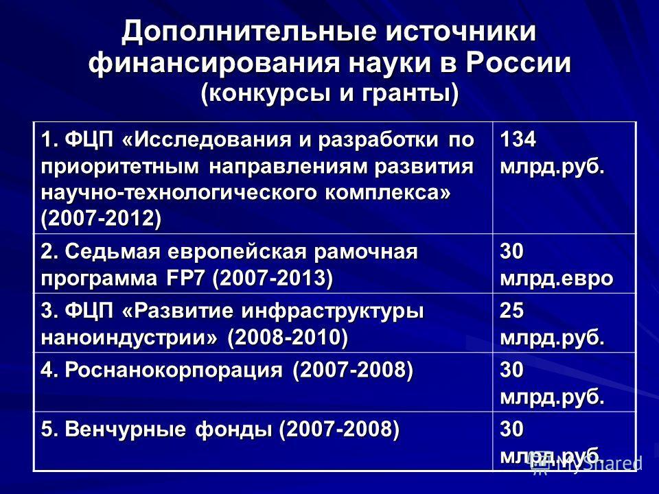 Дополнительные источники финансирования науки в России (конкурсы и гранты) 1. ФЦП «Исследования и разработки по приоритетным направлениям развития научно-технологического комплекса» (2007-2012) 134 млрд.руб. 2. Седьмая европейская рамочная программа