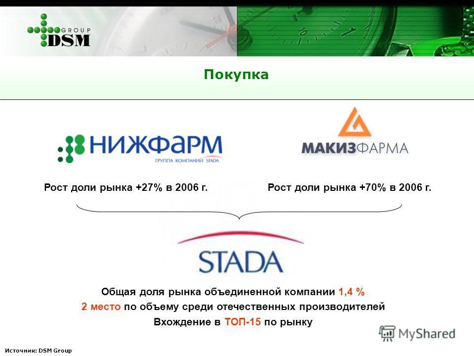 Покупка Источник: DSM Group Рост доли рынка +27% в 2006 г.Рост доли рынка +70% в 2006 г. Общая доля рынка объединенной компании 1,4 % 2 место по объему среди отечественных производителей Вхождение в ТОП-15 по рынку