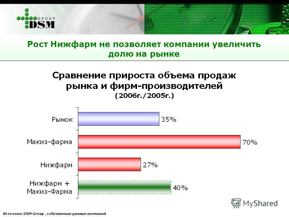 Рост Нижфарм не позволяет компании увеличить долю на рынке Источник: DSM Group, собственные данные компаний