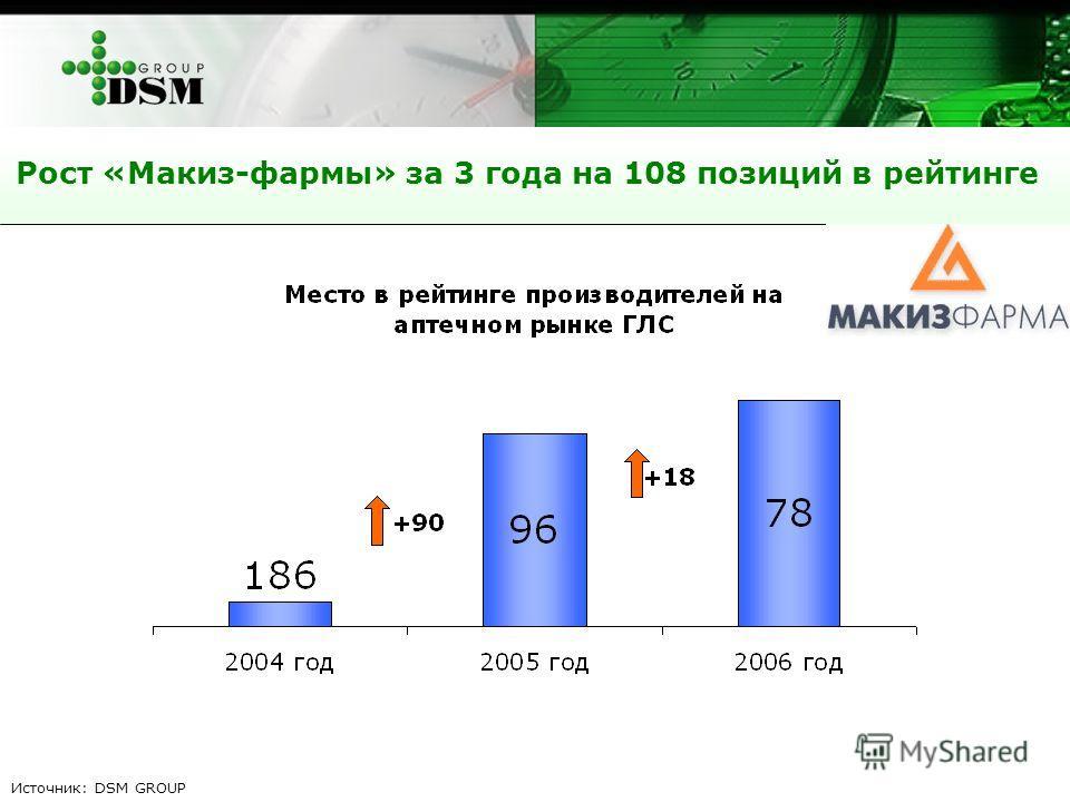 Рост «Макиз-фармы» за 3 года на 108 позиций в рейтинге Источник: DSM GROUP