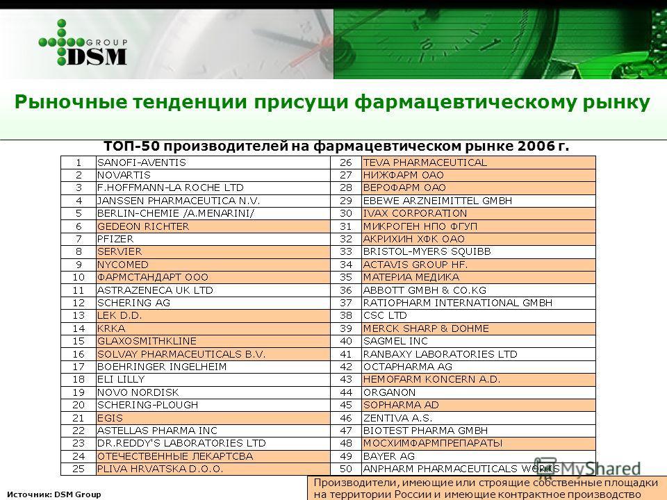 Рыночные тенденции присущи фармацевтическому рынку Источник: DSM Group ТОП-50 производителей на фармацевтическом рынке 2006 г. Производители, имеющие или строящие собственные площадки на территории России и имеющие контрактное производство