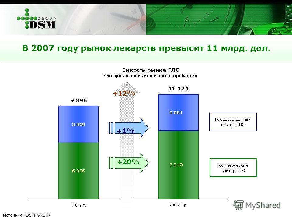 В 2007 году рынок лекарств превысит 11 млрд. дол. Источник: DSM GROUP