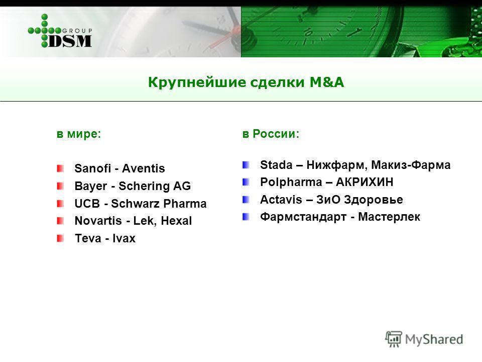 Крупнейшие сделки M&A в мире: Sanofi - Aventis Bayer - Schering AG UCB - Schwarz Pharma Novartis - Lek, Hexal Teva - Ivax в России: Stada – Нижфарм, Макиз-Фарма Polpharma – АКРИХИН Actavis – ЗиО Здоровье Фармстандарт - Мастерлек