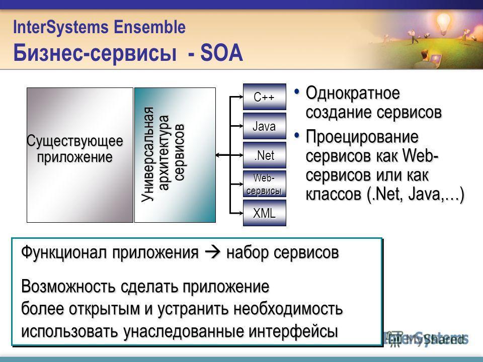InterSystems Ensemble Бизнес-сервисы - SOA Существующее приложение C++ Java.Net Web- сервисы XML Функционал приложения набор сервисов Возможность сделать приложение более открытым и устранить необходимость использовать унаследованные интерфейсы Функц