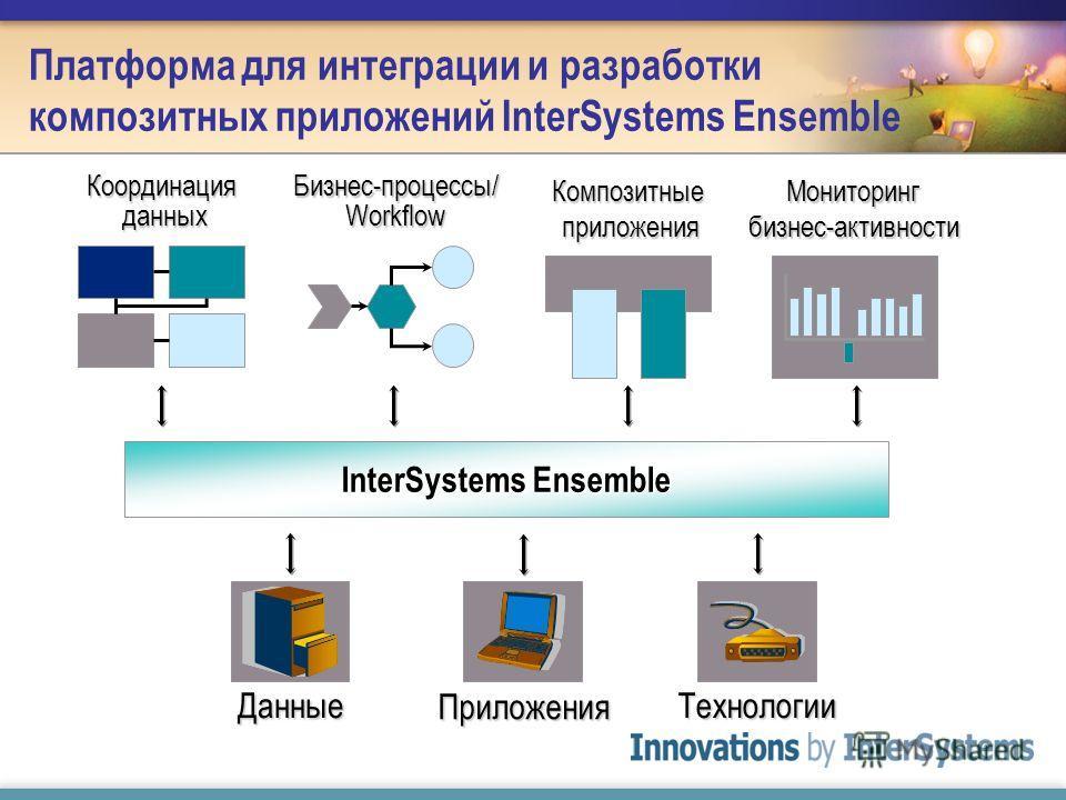 Платформа для интеграции и разработки композитных приложений InterSystems Ensemble Композитные приложения Координация данных Бизнес-процессы/ Workflow Мониторинг бизнес-активности InterSystems Ensemble Технологии Приложения Данные