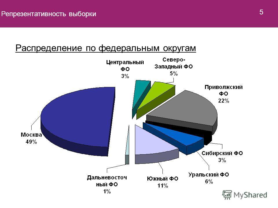 Распределение по федеральным округам Репрезентативность выборки 5