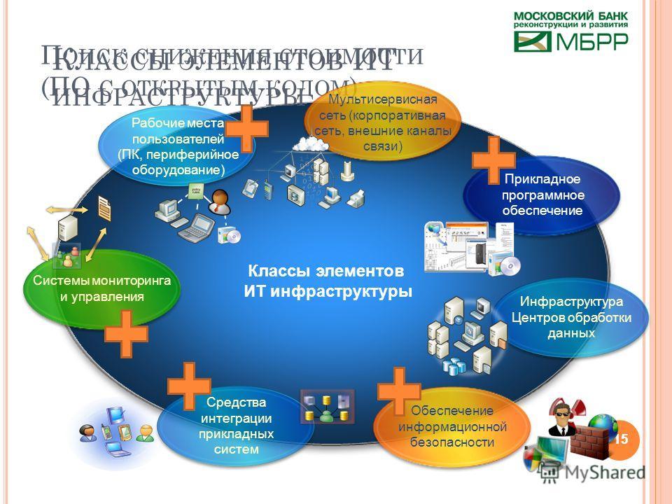 15 П ОИСК СНИЖЕНИЯ СТОИМОСТИ (ПО С ОТКРЫТЫМ КОДОМ ) Рабочие места пользователей (ПК, периферийное оборудование) Мультисервисная сеть (корпоративная сеть, внешние каналы связи) Прикладное программное обеспечение Инфраструктура Центров обработки данных