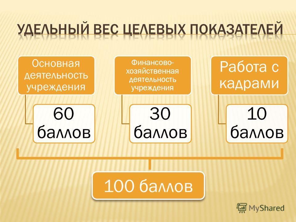 Основная деятельность учреждения 60 баллов Финансово- хозяйственная деятельность учреждения 30 баллов Работа с кадрами 10 баллов 100 баллов