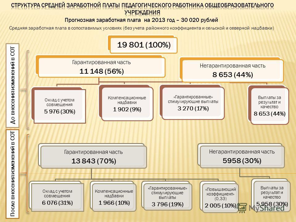 Гарантированная часть 11 148 (56%) Оклад с учетом совмещения 5 976 (30%) Компенсационные надбавки 1 902 (9%) «Гарантированные» стимулирующие выплаты 3 270 (17%) Негарантированная часть 8 653 (44%) Выплаты за результат и качество 8 653 (44%) Прогнозна