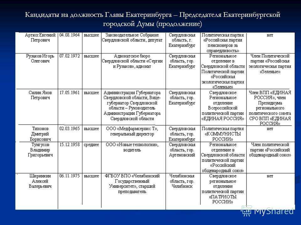 Кандидаты на должность Главы Екатеринбурга – Председателя Екатеринбургской городской Думы (продолжение)