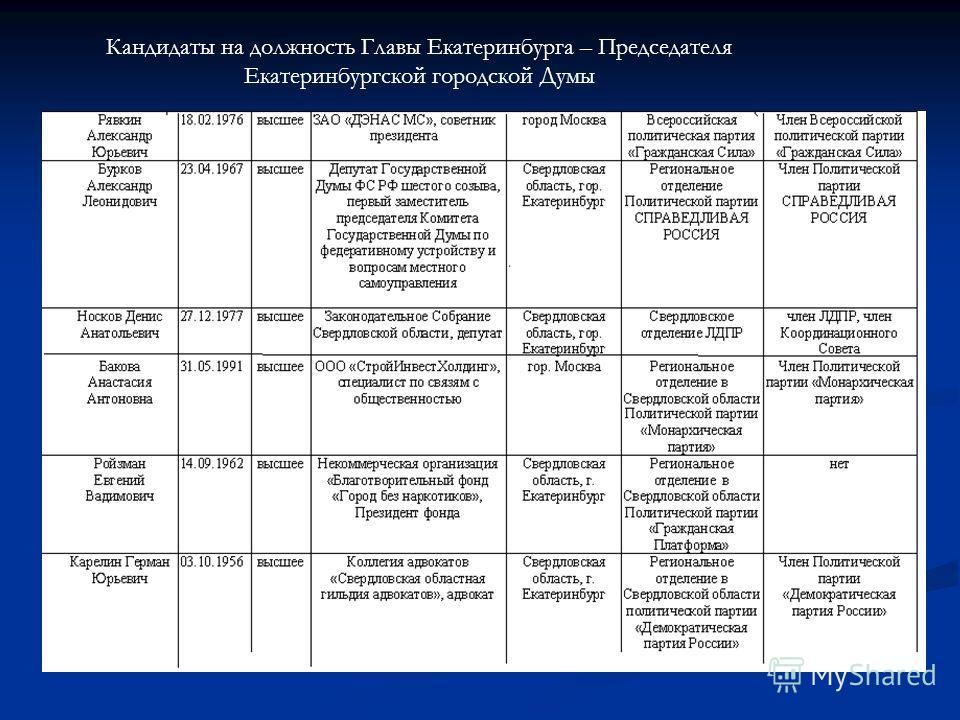 Кандидаты на должность Главы Екатеринбурга – Председателя Екатеринбургской городской Думы