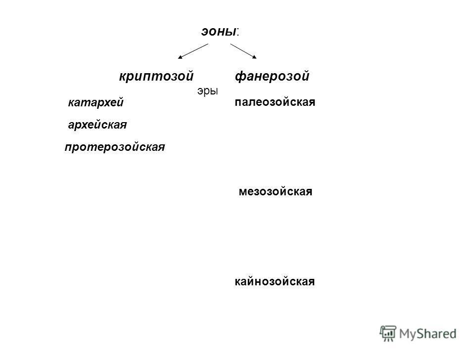 эоны: криптозойфанерозой архейская протерозойская эры палеозойская мезозойская кайнозойская катархей