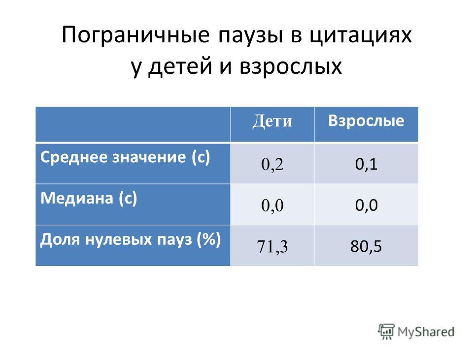 Пограничные паузы в детском нарративе В корпусеВ цитацияхВ с/п конструкциях Среднее значение (с) 0,50,2 Медиана (с) 0,30,0 Доля нулевых пауз (%) 37,371,367,1