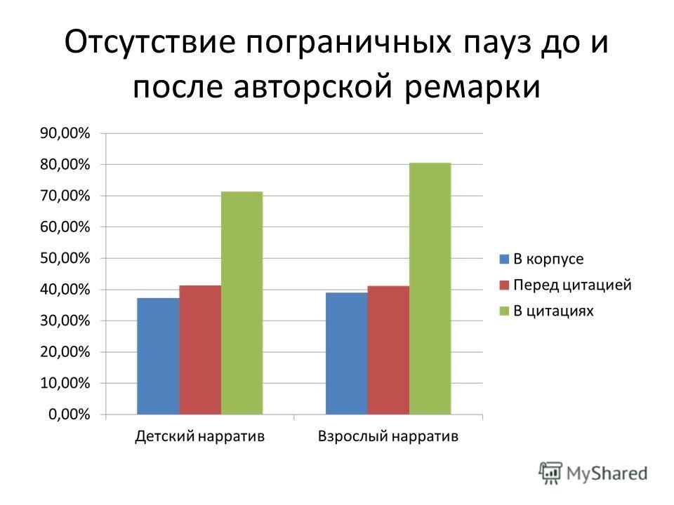Пограничные паузы в цитациях у детей и взрослых Дети Взрослые Среднее значение (с) 0,2 0,1 Медиана (с) 0,0 Доля нулевых пауз (%) 71,3 80,5