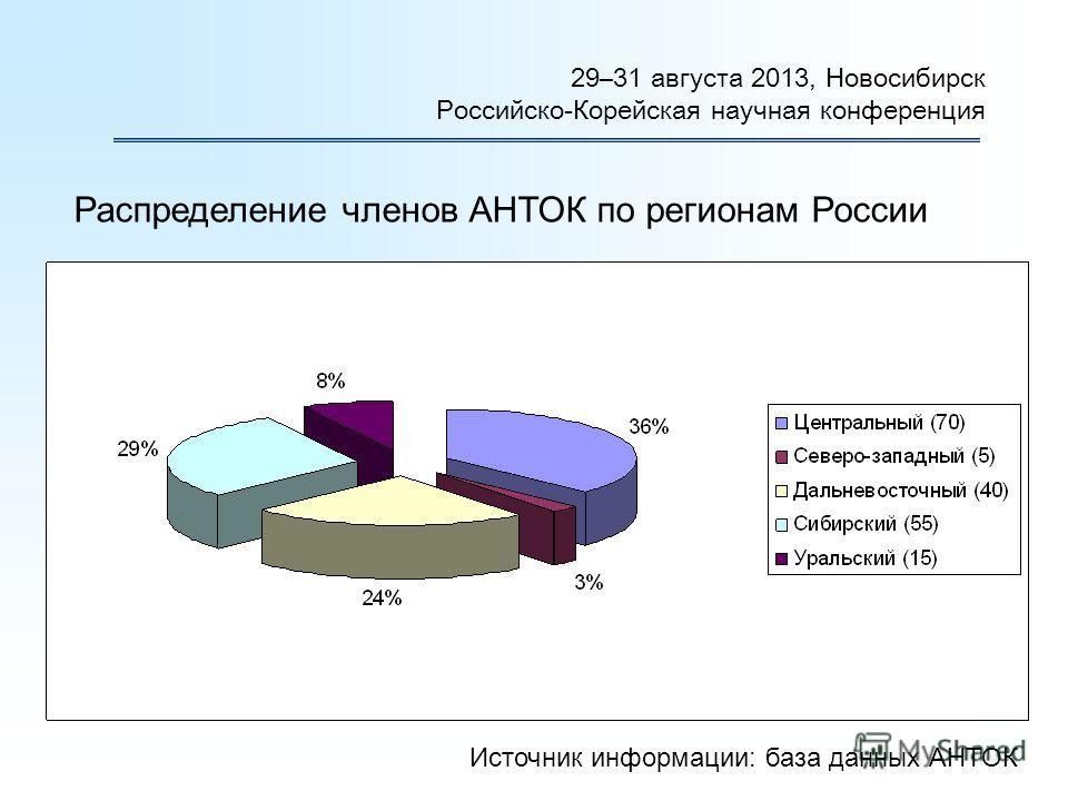 Распределение членов АНТОК по регионам России 29–31 августа 2013, Новосибирск Российско-Корейская научная конференция Источник информации: база данных АНТОК