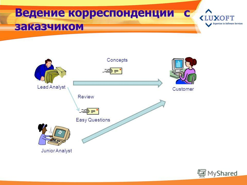 Ведение корреспонденции с заказчиком Lead Analyst Junior Analyst Customer Concepts Easy Questions Review