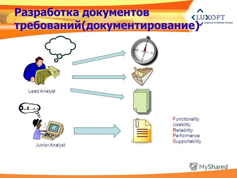 Разработка документов требований(документированиe) Lead Analyst Junior Analyst Functionality Usability Reliability Performance Supportability