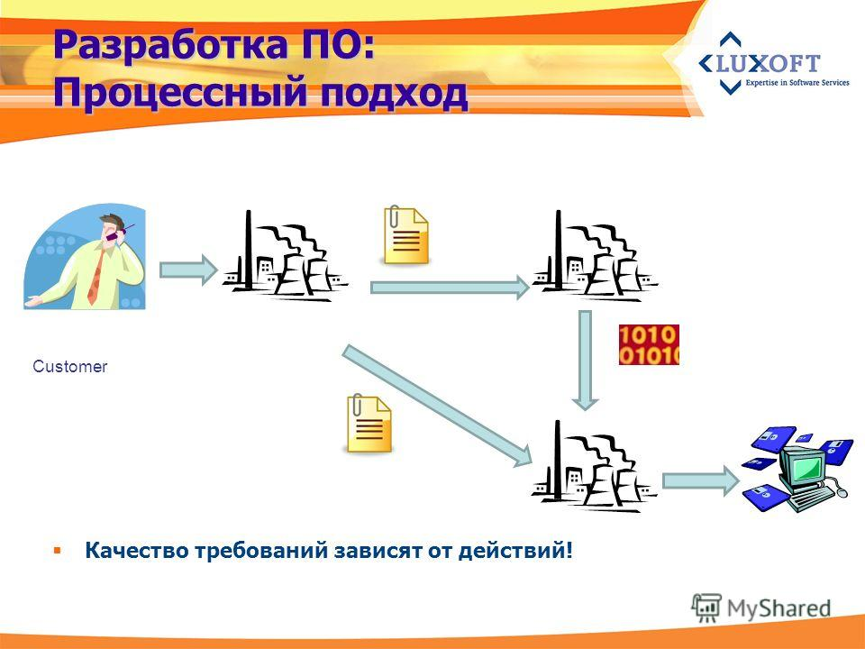 Разработка ПО: Процессный подход Качество требований зависят от действий! Customer