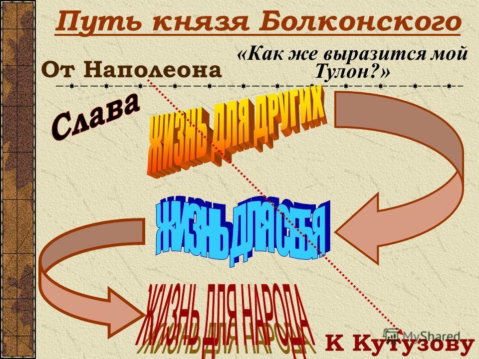 Путь князя Болконского От Наполеона К Кутузову «Как же выразится мой Тулон?»