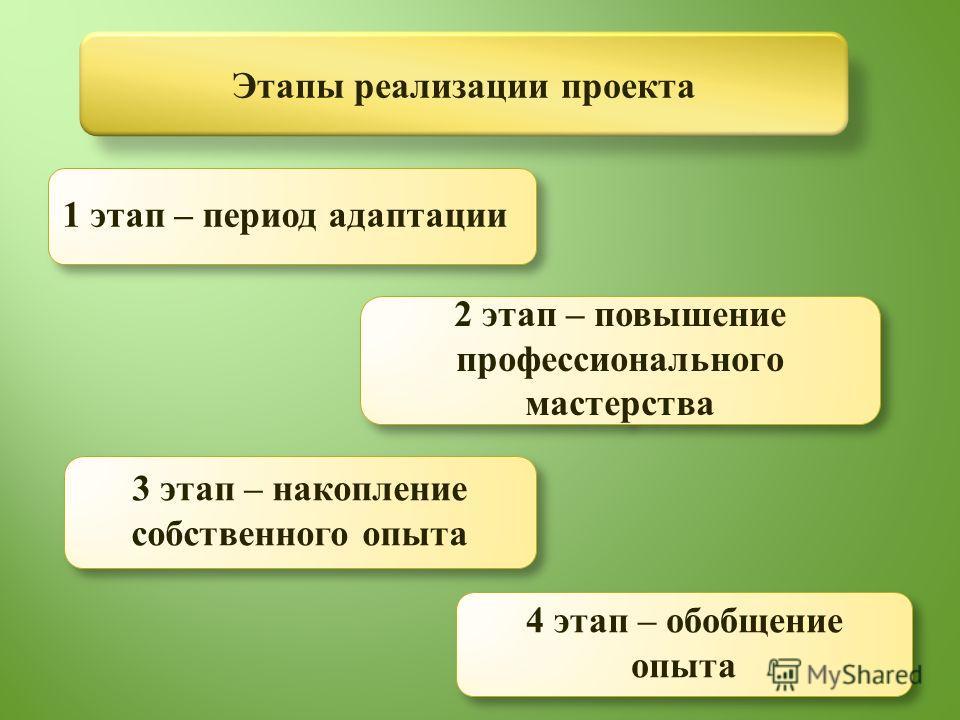 Этапы реализации проекта 1 этап – период адаптации 2 этап – повышение профессионального мастерства 3 этап – накопление собственного опыта 4 этап – обо