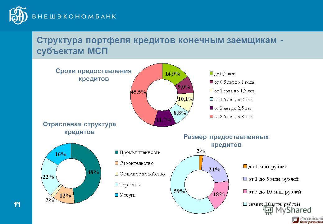7 11 Сроки предоставления кредитов Структура портфеля кредитов конечным заемщикам - субъектам МСП Отраслевая структура кредитов Размер предоставленных кредитов