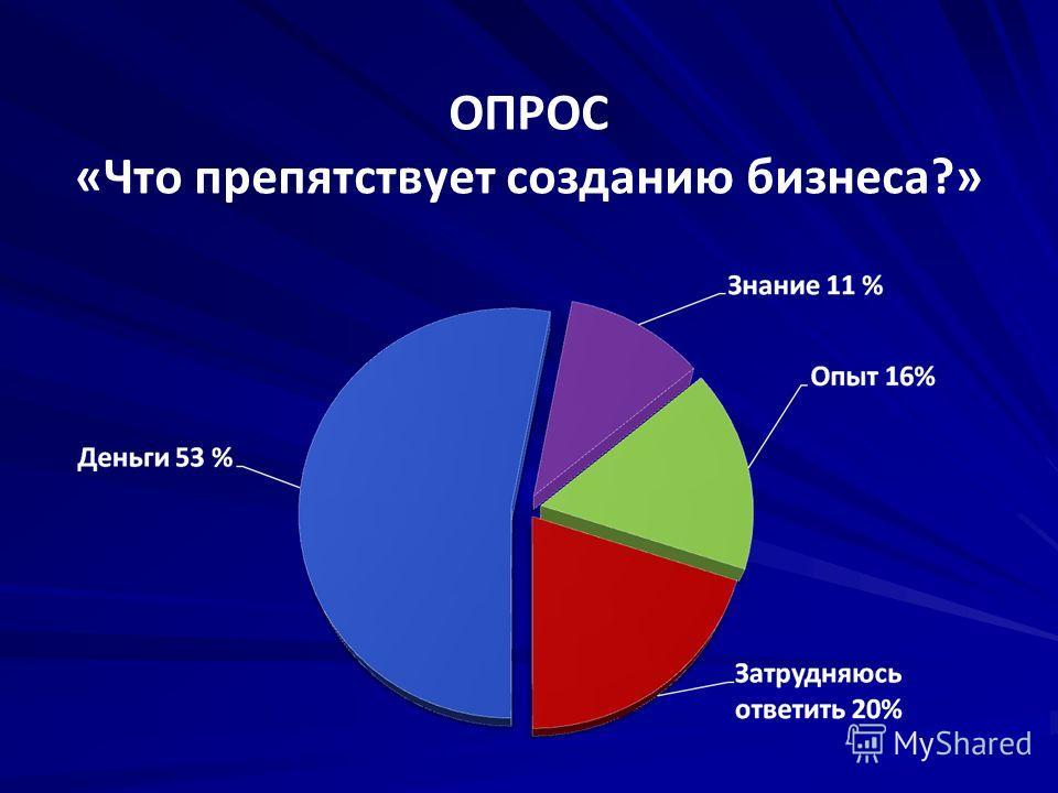 ОПРОС «Что препятствует созданию бизнеса?»