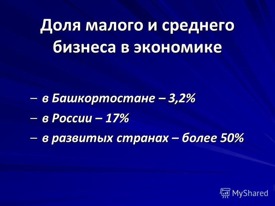 Доля малого и среднего бизнеса в экономике – в Башкортостане – 3,2% – в России – 17% – в развитых странах – более 50%