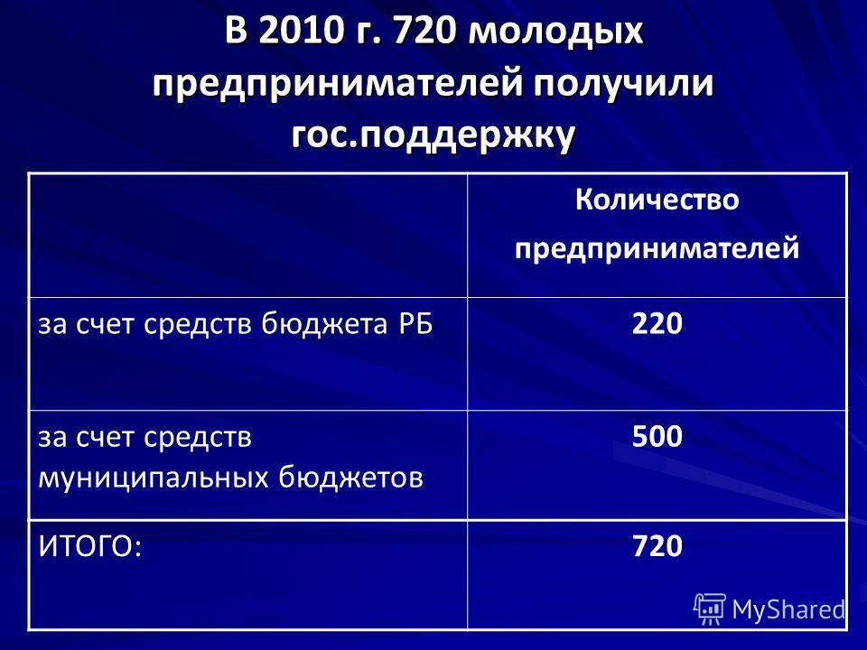 В 2010 г. 720 молодых предпринимателей получили гос.поддержку Количество предпринимателей за счет средств бюджета РБ220 за счет средств муниципальных бюджетов 500 ИТОГО:720