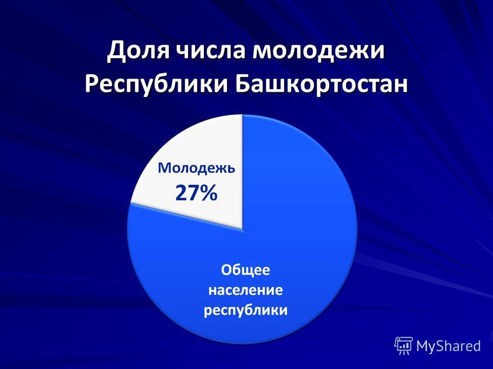 Доля числа молодежи Республики Башкортостан