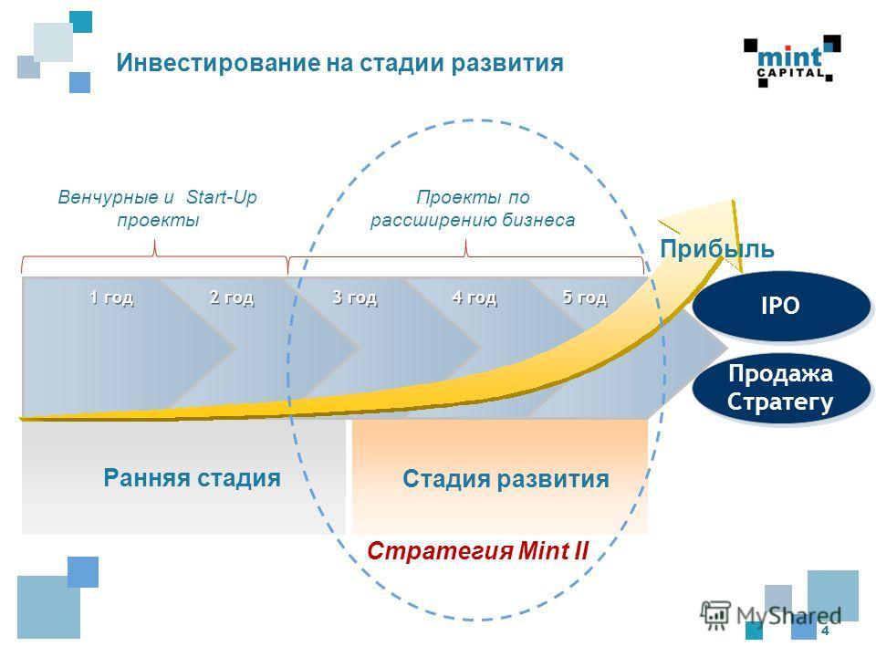 4 Ранняя стадия Стадия развития Инвестирование на стадии развития 1 год 2 год 3 год 4 год 5 год Прибыль Продажа Стратегу IPO Венчурные и Start-Up проекты Проекты по рассширению бизнеса Стратегия Mint II