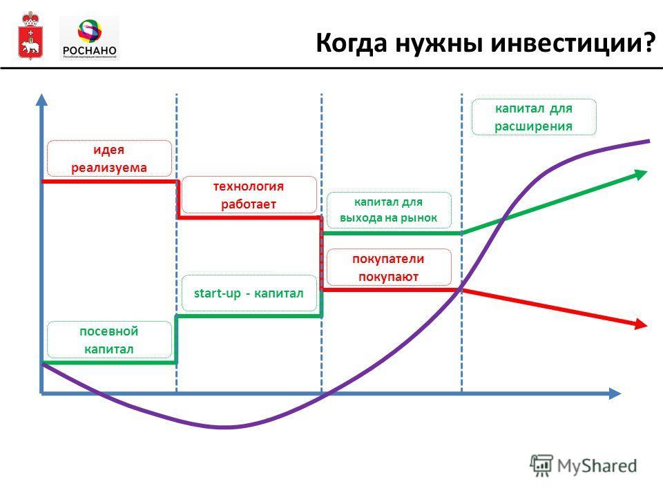 Когда нужны инвестиции? посевной капитал start-up - капитал капитал для выхода на рынок идея реализуема технология работает покупатели покупают капитал для расширения
