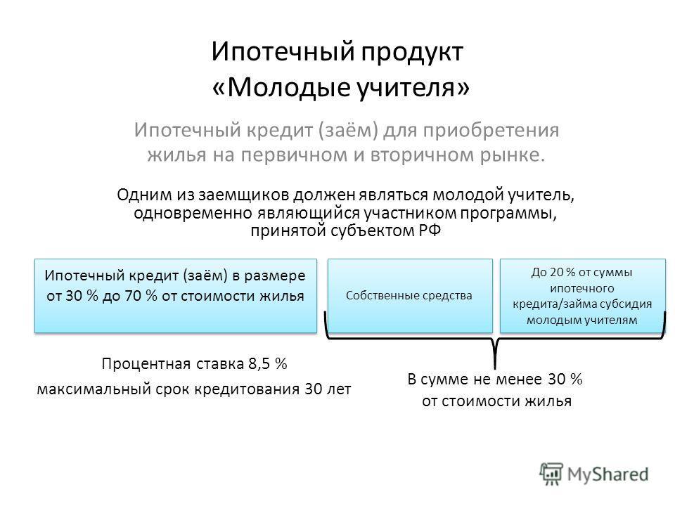 Ипотечный продукт «Молодые учителя» Ипотечный кредит (заём) для приобретения жилья на первичном и вторичном рынке. До 20 % от суммы ипотечного кредита/займа субсидия молодым учителям Ипотечный кредит (заём) в размере от 30 % до 70 % от стоимости жиль