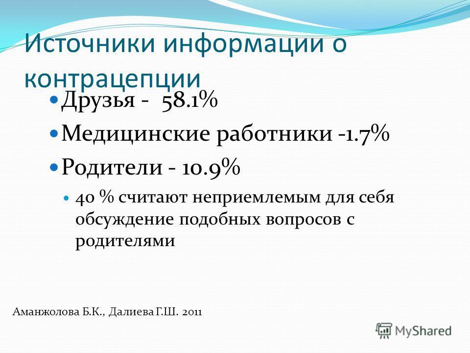 Источники информации о контрацепции Друзья - 58.1% Медицинские работники -1.7% Родители - 10.9% 40 % считают неприемлемым для себя обсуждение подобных вопросов с родителями Аманжолова Б.К., Далиева Г.Ш. 2011
