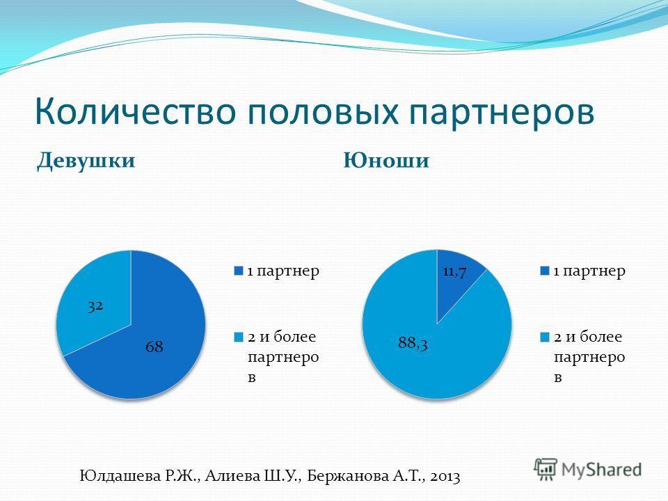Количество половых партнеров Девушки Юноши Юлдашева Р.Ж., Алиева Ш.У., Бержанова А.Т., 2013