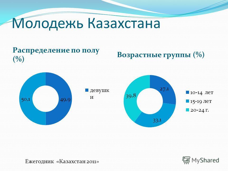 Молодежь Казахстана Распределение по полу (%) Возрастные группы (%) Ежегодник «Казахстан 2011»
