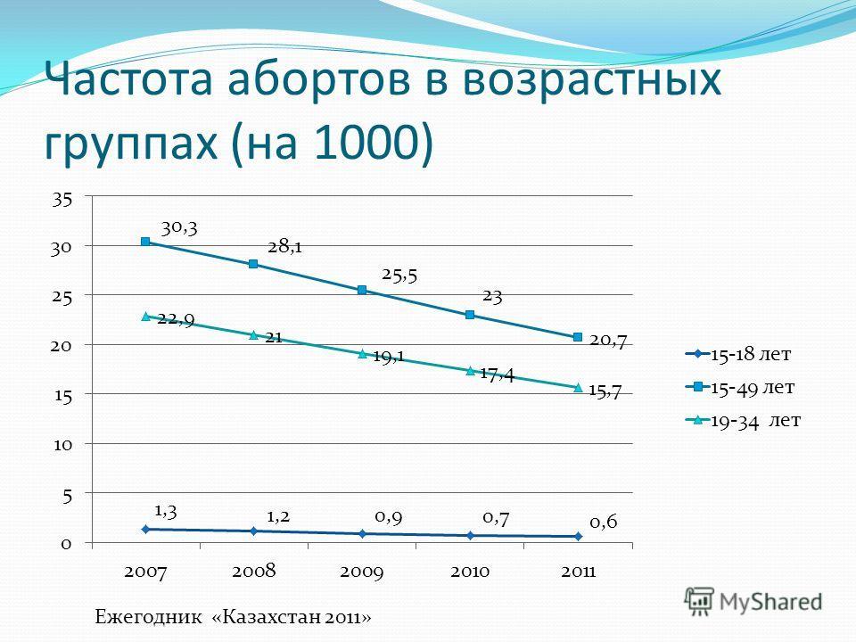 Частота абортов в возрастных группах (на 1000) Ежегодник «Казахстан 2011»