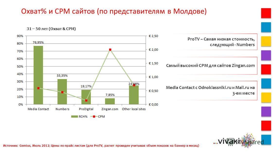 Охват% и CPM сайтов (по представителям в Молдове) 31 – 50 лет (Охват & CPM) Источник: Gemius, Июль 2012; Цены по прайс листам (для ProTV, расчет проведен учитывая объем показов на баннер в месяц) ProTV – Самая низкая стоимость, следующий - Numbers Са