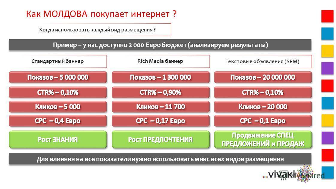 Как МОЛДОВА покупает интернет ? Когда использовать каждый вид размещения ? Пример – у нас доступно 2 000 Евро бюджет (анализируем результаты) Стандартный баннерRich Media баннер Текстовые объявления (SEM) Для влияния на все показатели нужно использов