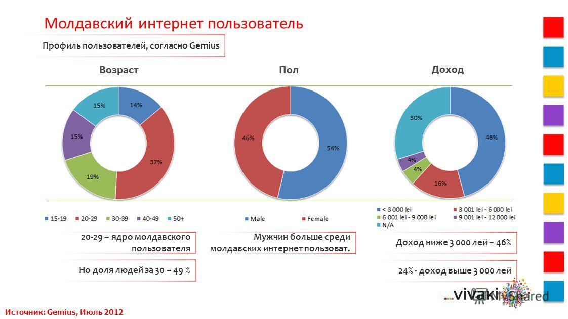 Пол Возраст Молдавский интернет пользователь Профиль пользователей, согласно Gemius 20-29 – ядро молдавского пользователя Но доля людей за 30 – 49 % Мужчин больше среди молдавских интернет пользоват. Доход ниже 3 000 лей – 46% 24% - доход выше 3 000