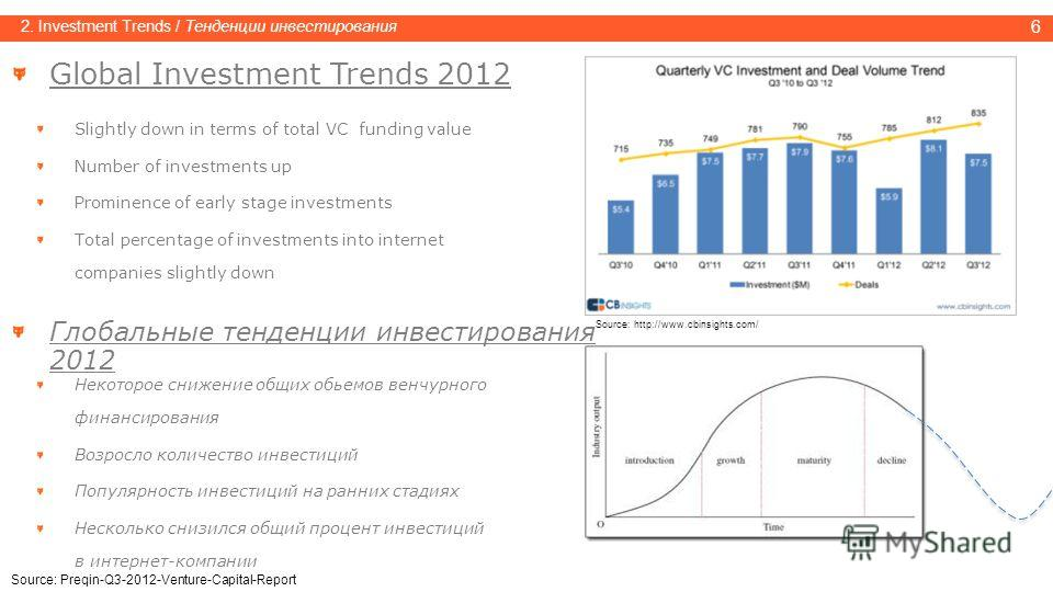 6 2. Investment Trends / Тенденции инвестирования Global Investment Trends 2012 Slightly down in terms of total VC funding value Number of investments up Prominence of early stage investments Total percentage of investments into internet companies sl