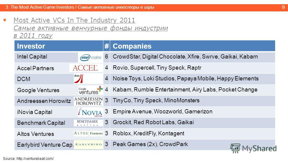 9 3. The Most Active Game Investors / Самые активные инвесторы в игры Most Active VCs In The Industry 2011 Самые активные венчурные фонды индустрии в 2011 году Investor#Companies Intel Capital6CrowdStar, Digital Chocolate, Xfire, Swrve, Gaikai, Kabam