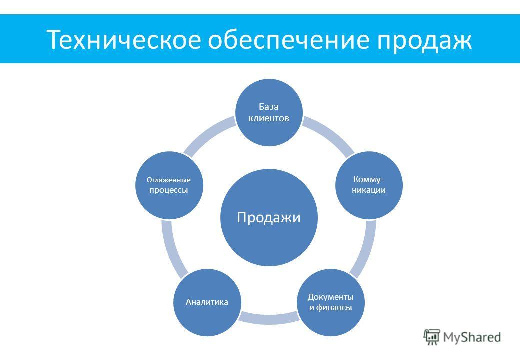 Продажи База клиентов Комму- никации Документы и финансы Аналитика Отлаженные процессы Техническое обеспечение продаж