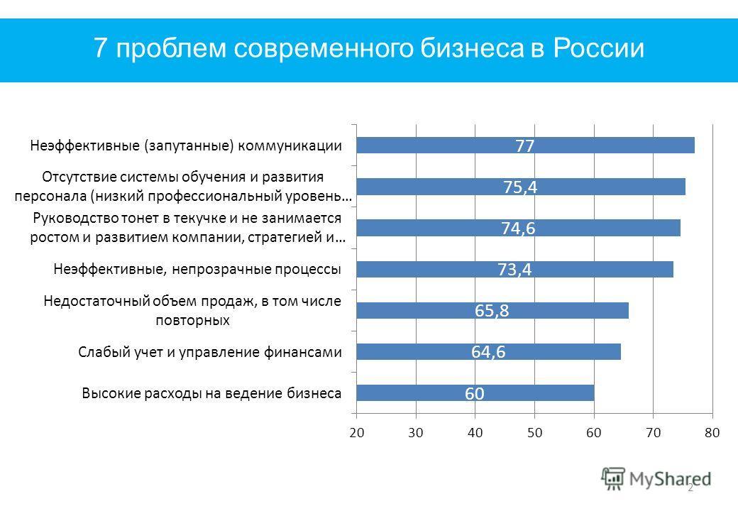 7 проблем современного бизнеса в России 2