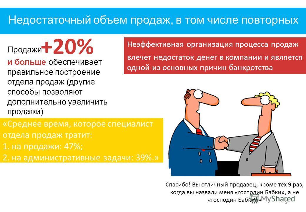 Недостаточный объем продаж, в том числе повторных 9 «Среднее время, которое специалист отдела продаж тратит: 1. на продажи: 47%; 2. на административные задачи: 39%.» Неэффективная организация процесса продаж влечет недостаток денег в компании и являе