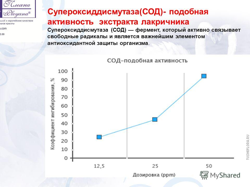 Супероксиддисмутаза(СОД)- подобная активность экстракта лакричника Супероксиддисмутаза (СОД) фермент, который активно связывает свободные радикалы и является важнейшим элементом антиоксидантной защиты организма.