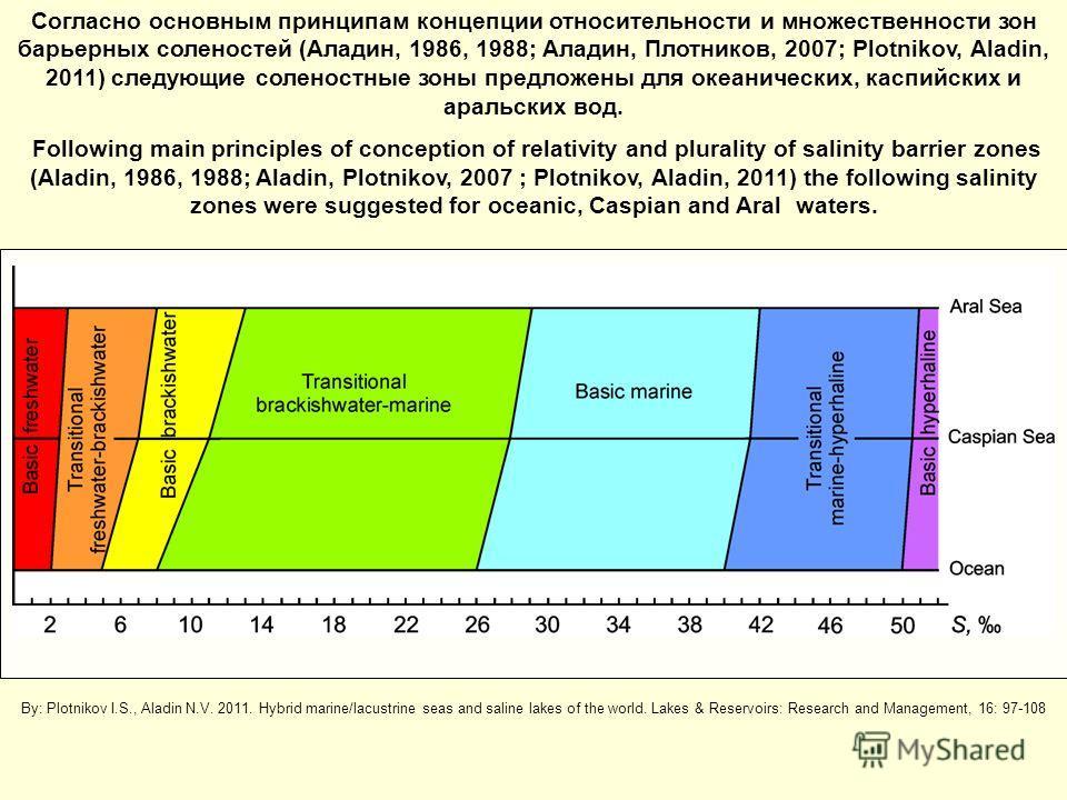 Согласно основным принципам концепции относительности и множественности зон барьерных соленостей (Аладин, 1986, 1988; Аладин, Плотников, 2007; Plotnikov, Aladin, 2011) следующие соленостные зоны предложены для океанических, каспийских и аральских вод