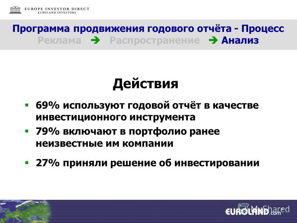 Действия 69% используют годовой отчёт в качестве инвестиционного инструмента 79% включают в портфолио ранее неизвестные им компании 27% приняли решение об инвестировании Программа продвижения годового отчёта - Процесс Реклама Распространение Анализ