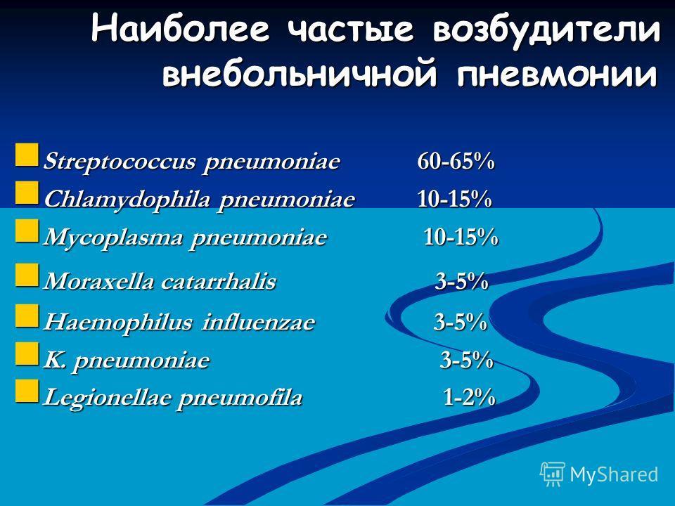 Наиболее частые возбудители внебольничной пневмонии Streptococcus pneumoniae 60-65% Streptococcus pneumoniae 60-65% Chlamydophila pneumoniae 10-15% Chlamydophila pneumoniae 10-15% Mycoplasma pneumoniae 10-15% Mycoplasma pneumoniae 10-15% Moraxella ca