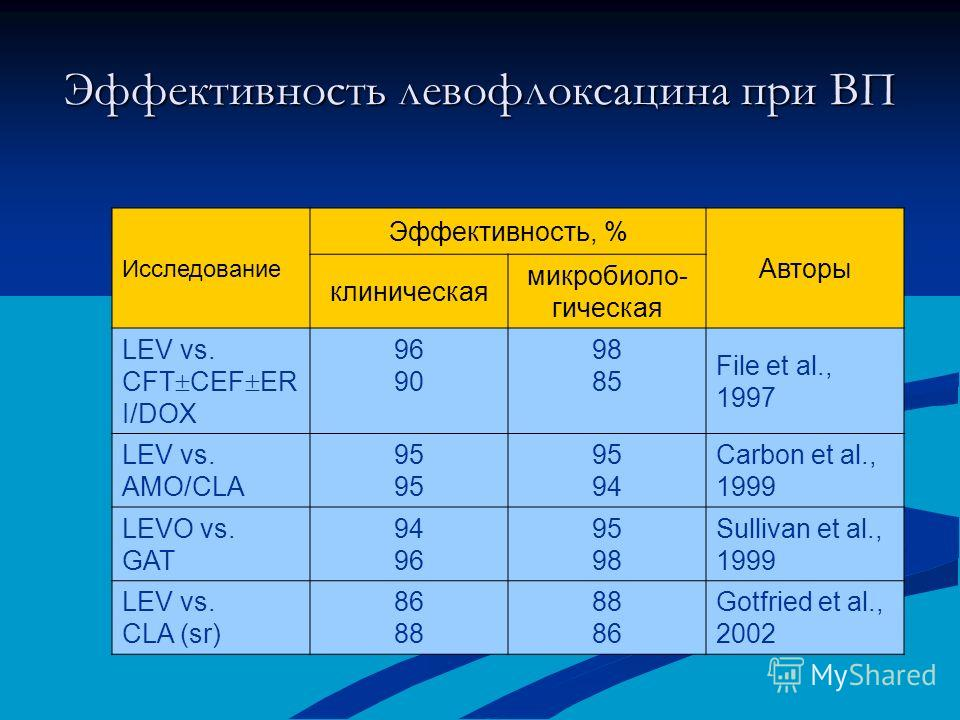 Эффективность левофлоксацина при ВП Исследование Эффективность, % Авторы клиническая микробиоло- гическая LEV vs. CFT CEF ER I/DOX 96 90 98 85 File et al., 1997 LEV vs. AMO/CLA 95 94 Carbon et al., 1999 LEVO vs. GAT 94 96 95 98 Sullivan et al., 1999